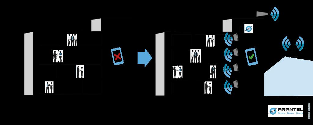 schema-repeteur-gsm-indoor